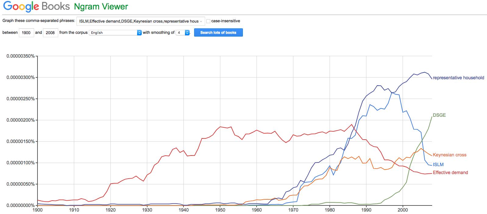Google's Ngram Viewer: Macro Change